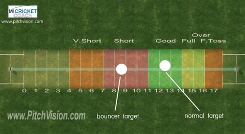 Swing Bowling Action Fast Bowling Action Side View
