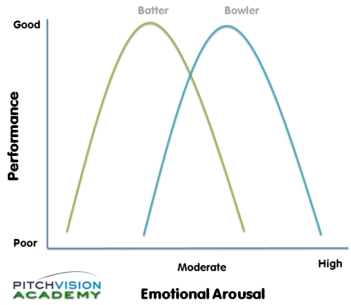cue arousal theory What is an emotion is it a feeling there are 5 theories which attempt to understand why we experience emotion dr beppe micallef-trigona compares them.