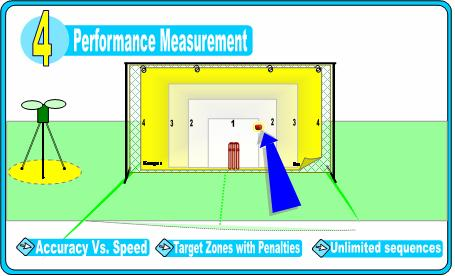 Dr FieldGood - Performance Measurement