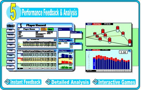 Dr FieldGood - Performance & feedback analysis