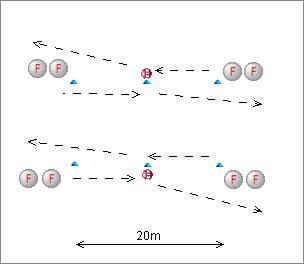 Aiming relay drill