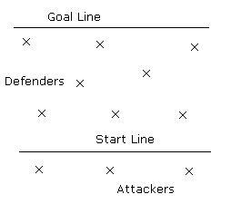 Fielding Drills Attackers vs Defenders